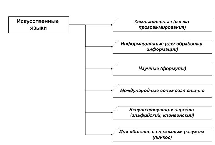 5 znakovyi modeli