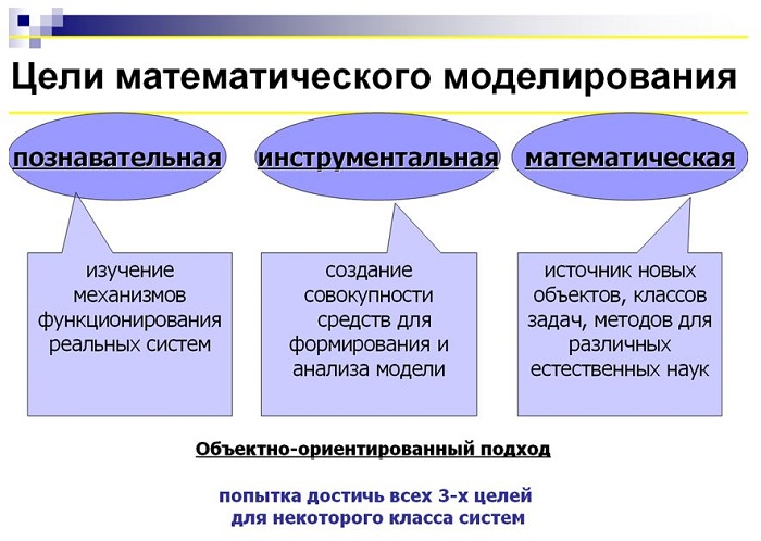 3 modelos matemáticos