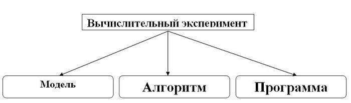 4 modelos matemáticos