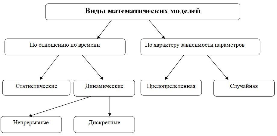 5 modelos matemáticos