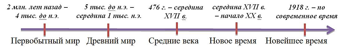 Periodi2